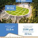 Mežaparka Lielās estrādes atjaunošana - estrādes skatītāju lauka ietilpība pēc rekonstrukcijas līdz 77 000 cilvēku, skatītāju lauka augstums: 11,5. Sakatītāju lauka pamatu veido 2196 pāļi ar kopējo garumu 22 km. Pāļi iedzīti 8 m un 12 m dziļumā .