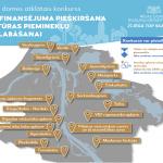 Izsludināts konkurss Rīgas pašvaldības līdzfinansējuma saņemšanai 2020. gadā kultūrvēsturiskā būvmantojuma saglabāšanai