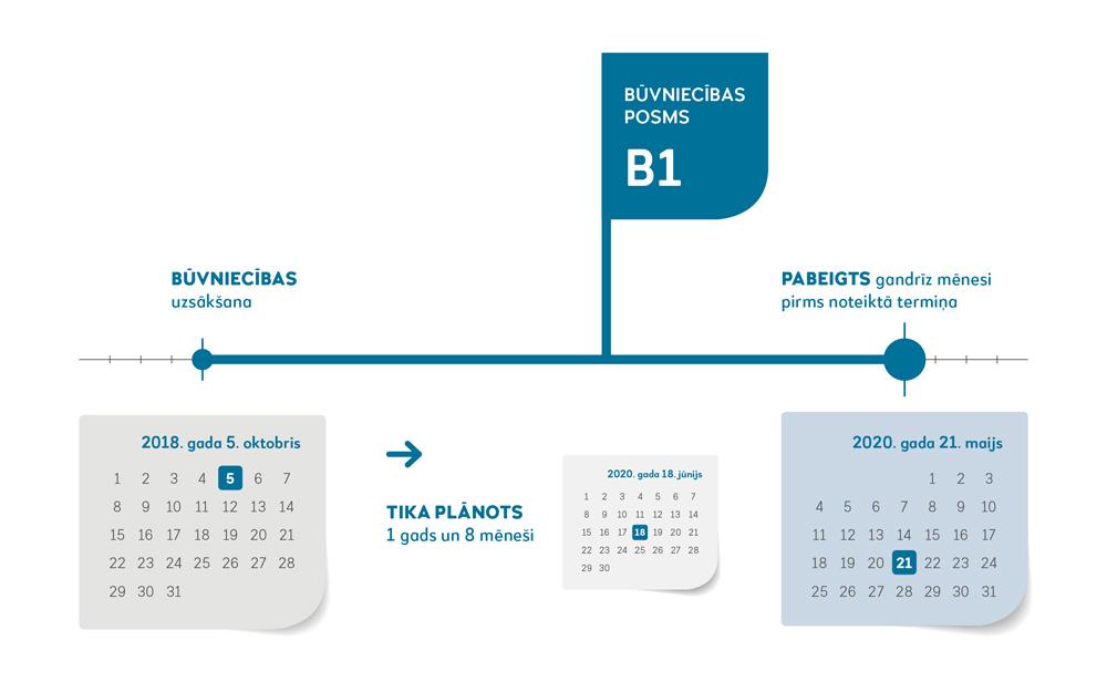 BŪVNIECĪBAS POSMS B1 BŪVNIECĪBAS SĀKŠANA 2018.gada 5.oktobris -> TIKA PLĀNOTS 1 gads un 8 mēneši 18.jūnijas 2020.gada PABEIGTS gandrīz mēnesi pirms noteiktā termiņa 2020.gada 21.maijs