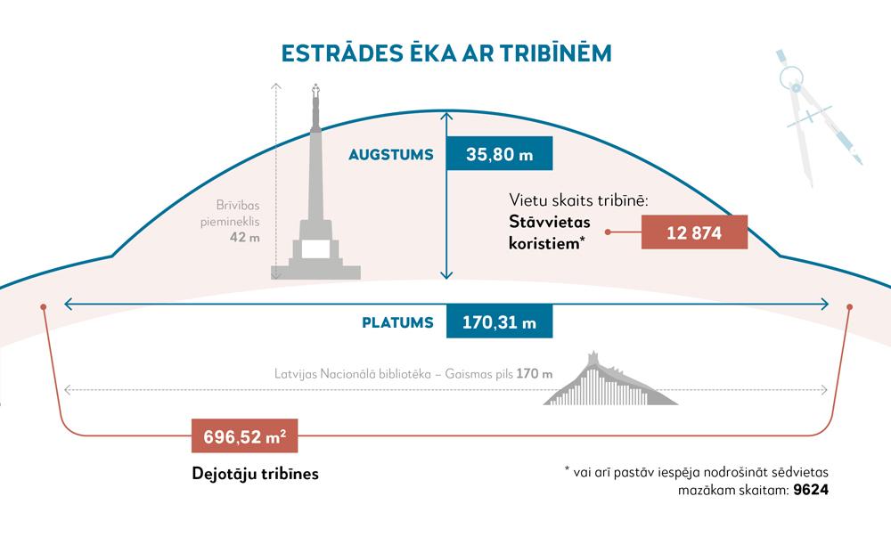 Mežaparka Lielā estrāde pārbūve - infogarfika -Estrādes ēka ar tribīnēm (salīdzinājumam Brīvības piemineklis-42m), augstums 35,80 m, vietu skaits tribīnē: Stāvvietas koristiem* 12 874, * vai arī pastāv iespēja nodrošināt sēdvietas mazākam skaitam: 9624 PLATUMS 17,31 m (salidzinājumam - Latvijas nacionālā bibliotēka - gaismas pils 170 m) Dejotāju tribīnes 696,52 m2
