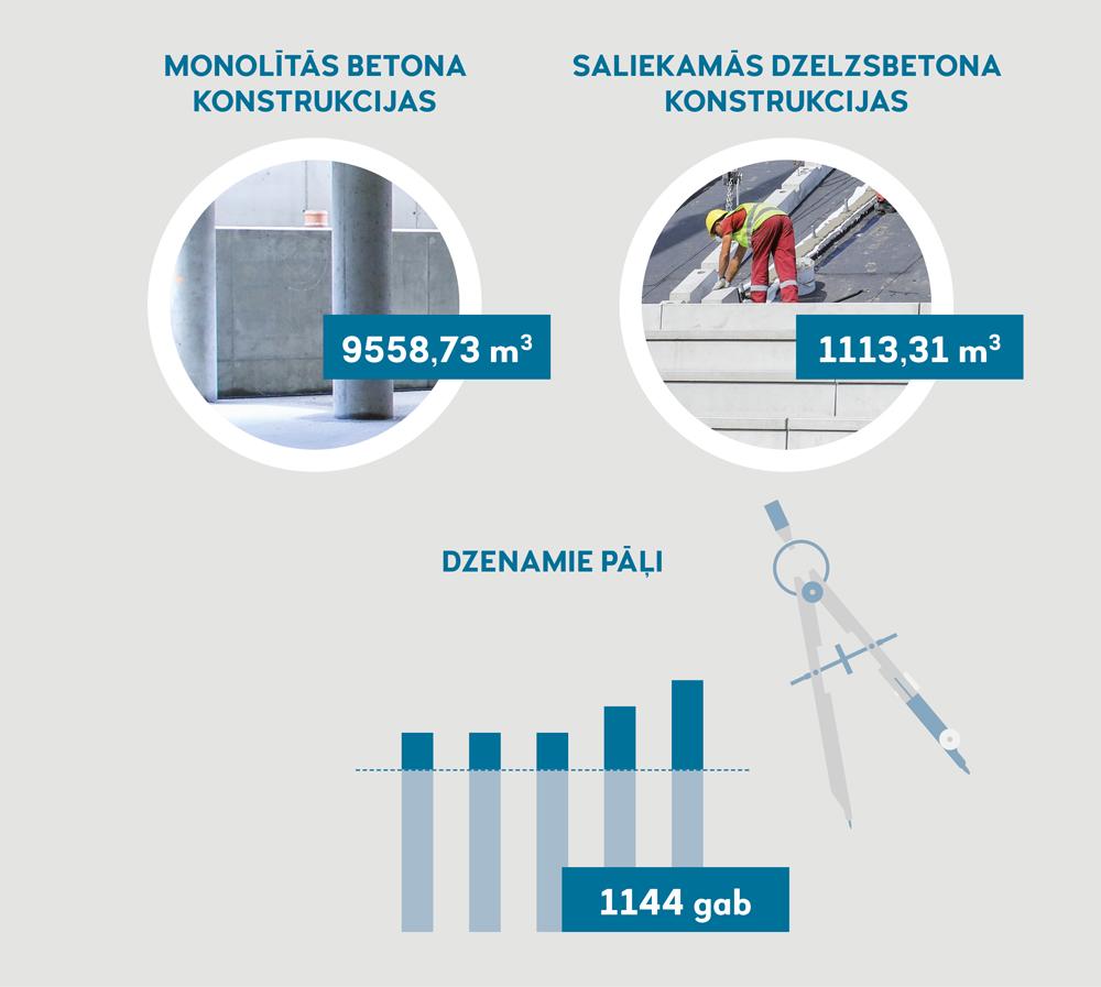 MONOLĪTĀS BETONA KONSTRUKCIJAS 9558,73 m3 SALIEKAMĀS DZELZBETONA KONSTRUKCIJAS 1113,31 m3 DZENAMIE PĀĻI 1144 gab